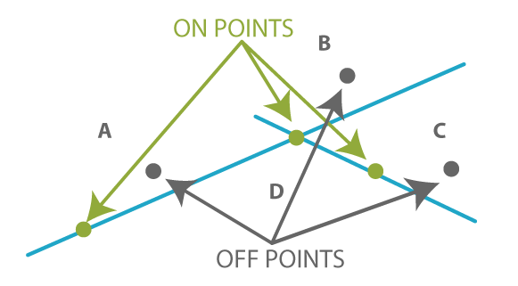 domain testing type of points