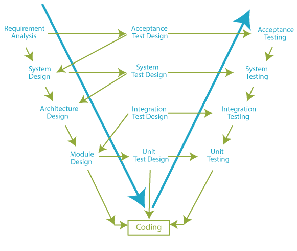 Software Development Life Cycle Definitions Phases Models And Simple Examples Utor